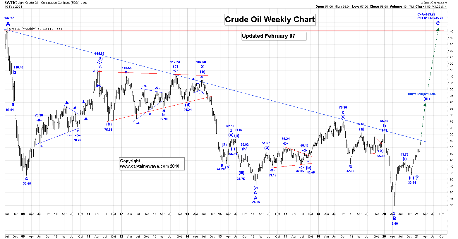 http://www.321gold.com/editorials/captainewave/captainewave021121/crude_oil_week.png