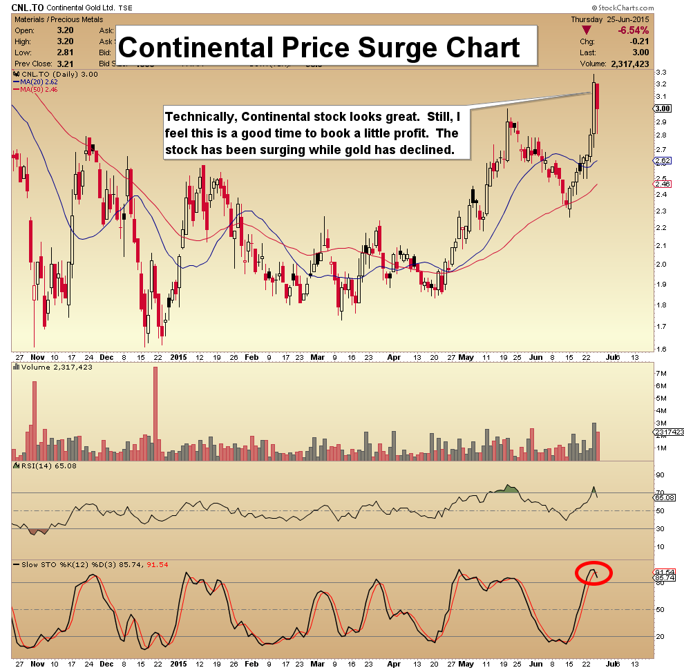 Stock Quote For Google Inc: Jun 26, 2015 Gold Stocks: Golden Cross Is Near Morris