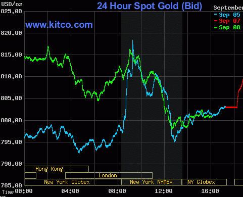 Kitco Gold  Sep 8, 2008 Uniq...